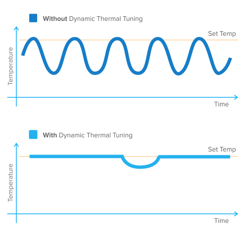thermal tuning v2