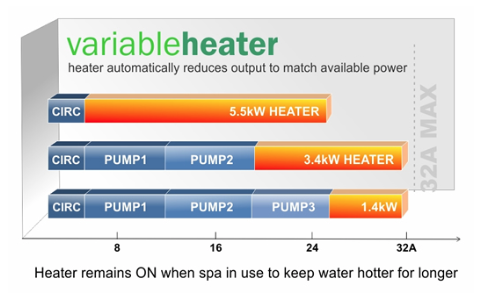 variable heater